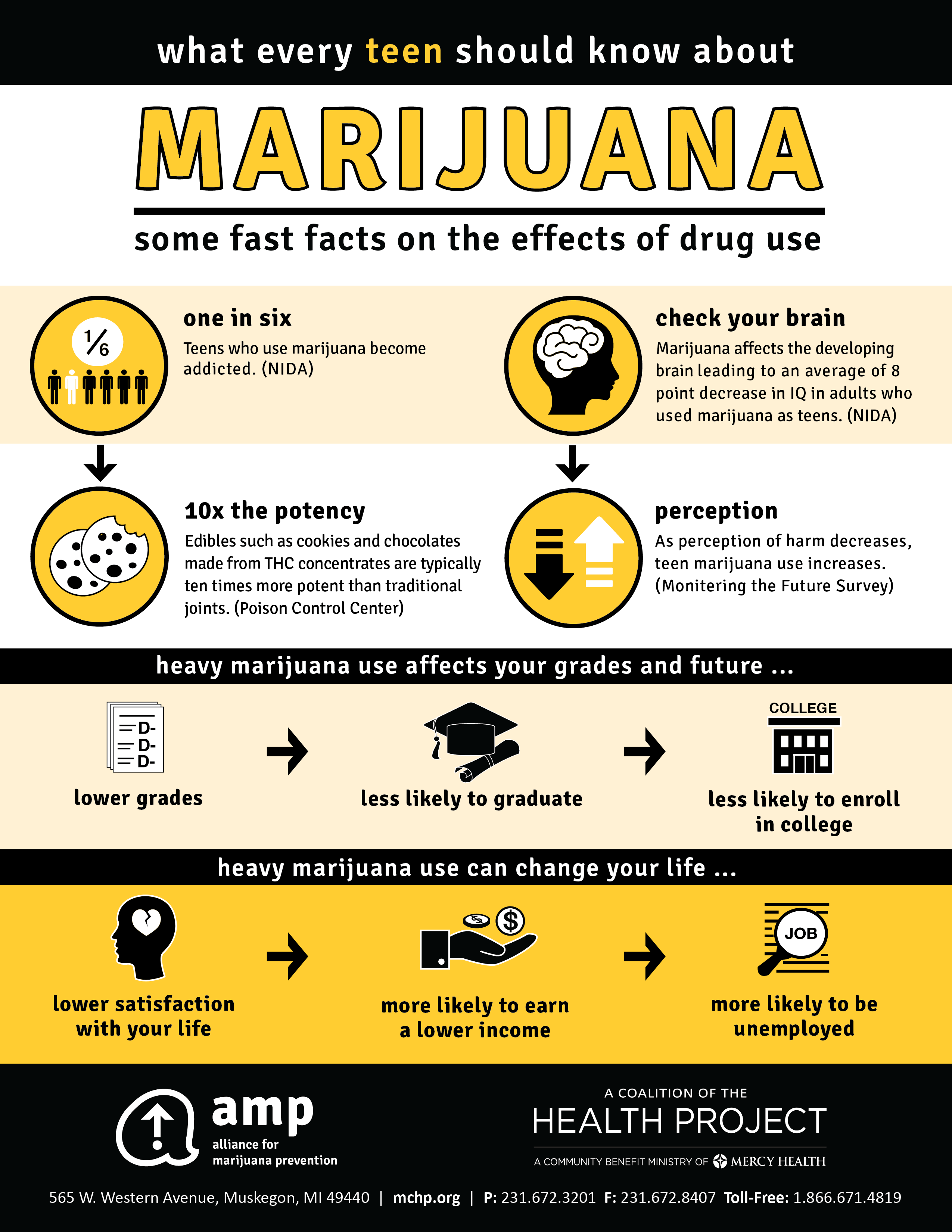 Marijuana Fast Facts Infographic